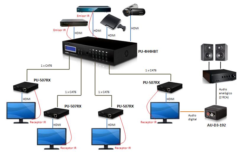 Reproducir el audio de una pantalla en un amplificador for Amplificador tv cable coaxial
